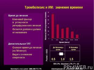Время до лечения Время до лечения Ключевой фактор в успешности реперфузионного л