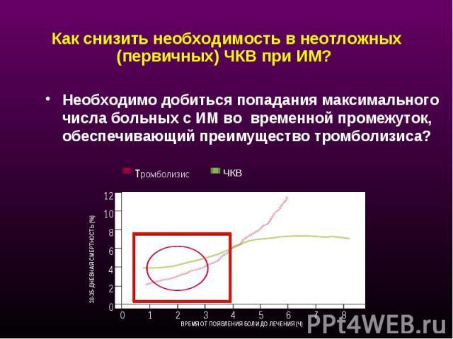 Как снизить необходимость в неотложных (первичных) ЧКВ при ИМ? Необходимо добиться попадания максимального числа больных с ИМ во временной промежуток, обеспечивающий преимущество тромболизиса?