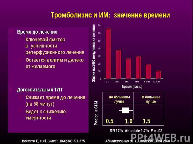 Время до лечения Время до лечения Ключевой фактор в успешности реперфузионного лечения Остается долгим и далеко от желаемого Догоспитальная ТЛТ Снижает время до лечения (на 58 минут) Ведет к снижению смертности