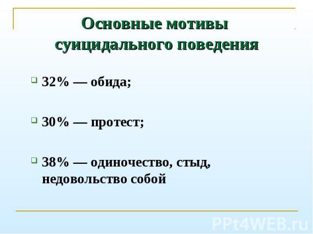 32% — обида; 32% — обида; 30% — протест; 38% — одиночество, стыд, недовольство собой