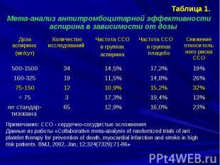 Таблица 1. Таблица 1. Мета-анализ антитромбоцитарной эффективности аспирина в за
