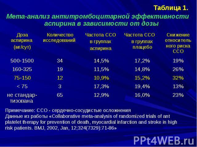 Таблица 1. Таблица 1. Мета-анализ антитромбоцитарной эффективности аспирина в зависимости от дозы