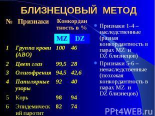 Признаки 1-4 –наследственные (разная конкордантность в парах MZ и DZ близнецов)