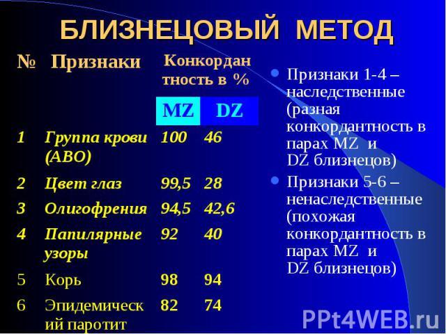 Признаки 1-4 –наследственные (разная конкордантность в парах MZ и DZ близнецов) Признаки 1-4 –наследственные (разная конкордантность в парах MZ и DZ близнецов) Признаки 5-6 –ненаследственные (похожая конкордантность в парах MZ и DZ близнецов)