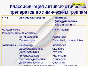 Классификация антипсихотических препаратов по химическим группам Тип Химическая