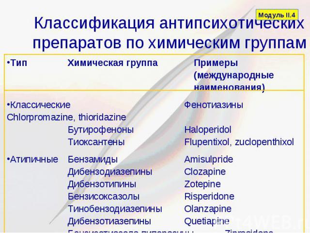 Классификация антипсихотических препаратов по химическим группам Тип Химическая группа Примеры (международные наименования) Классические Фенотиазины Chlorpromazine, thioridazine Бутирофеноны Haloperidol Тиоксантены Flupentixol, zuclopenthixol Атипич…