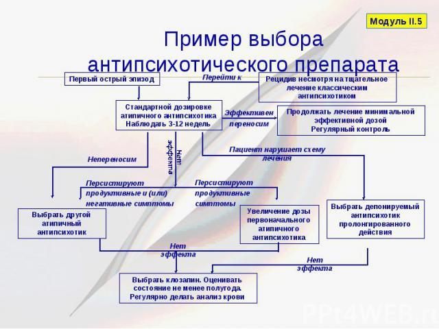 Пример выбора антипсихотического препарата