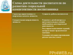 Схема деятельности воспитателя по развитию социальной компетентности воспитанник