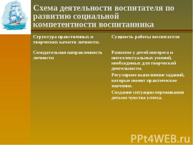 Схема деятельности воспитателя по развитию социальной компетентности воспитанника