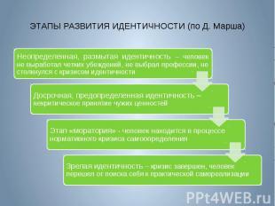 ЭТАПЫ РАЗВИТИЯ ИДЕНТИЧНОСТИ (по Д. Марша)