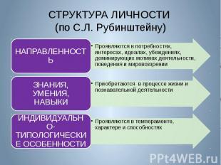 СТРУКТУРА ЛИЧНОСТИ (по С.Л. Рубинштейну)