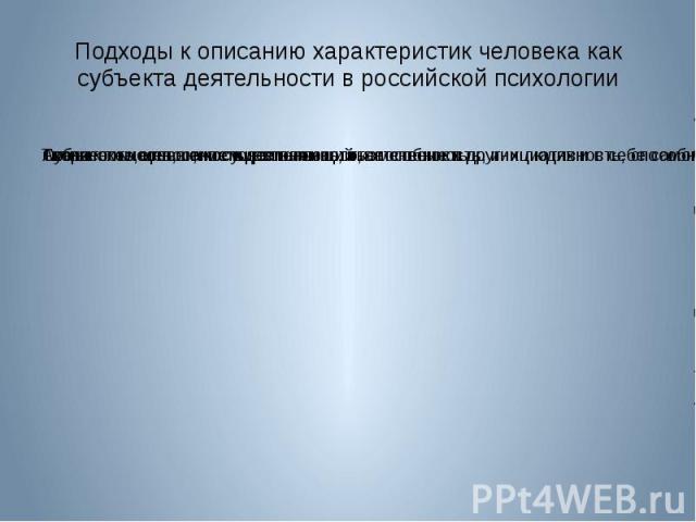 Подходы к описанию характеристик человека как субъекта деятельности в российской психологии