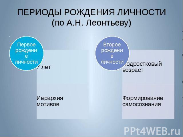 ПЕРИОДЫ РОЖДЕНИЯ ЛИЧНОСТИ (по А.Н. Леонтьеву)