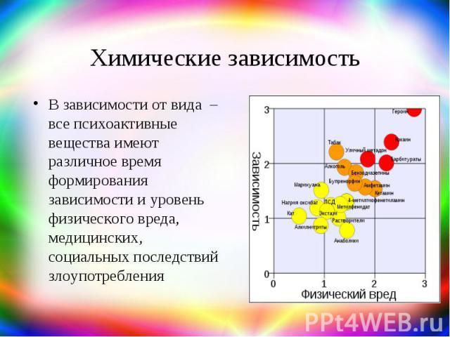 Химические зависимость В зависимости от вида – все психоактивные вещества имеют различное время формирования зависимости и уровень физического вреда, медицинских, социальных последствий злоупотребления