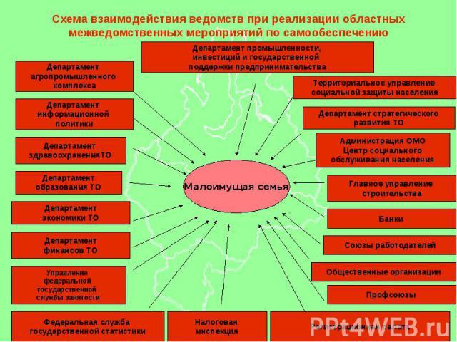 Схема взаимодействия ведомств при реализации областных межведомственных мероприятий по самообеспечению