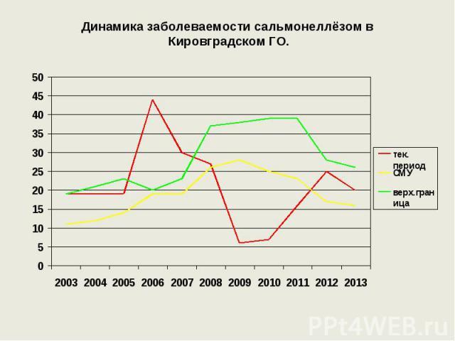 Динамика заболеваемости сальмонеллёзом в Кировградском ГО.