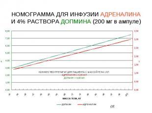 НОМОГРАММА ДЛЯ ИНФУЗИИ АДРЕНАЛИНА И 4% РАСТВОРА ДОПМИНА (200 мг в ампуле)