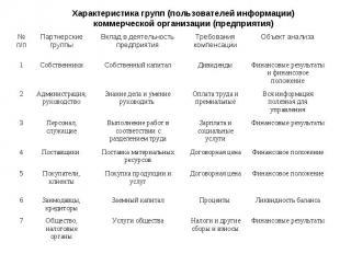 Характеристика групп (пользователей информации) коммерческой организации (предпр