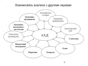 Взаимосвязь анализа с другими науками