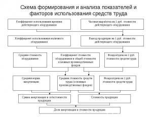 Схема формирования и анализа показателей и факторов использования средств труда