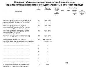 Сводная таблица основных показателей, комплексно характеризующих хозяйственную д