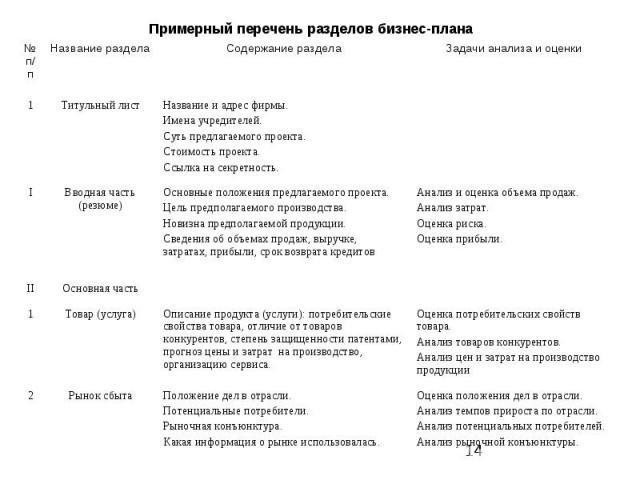 Примерный перечень разделов бизнес-плана