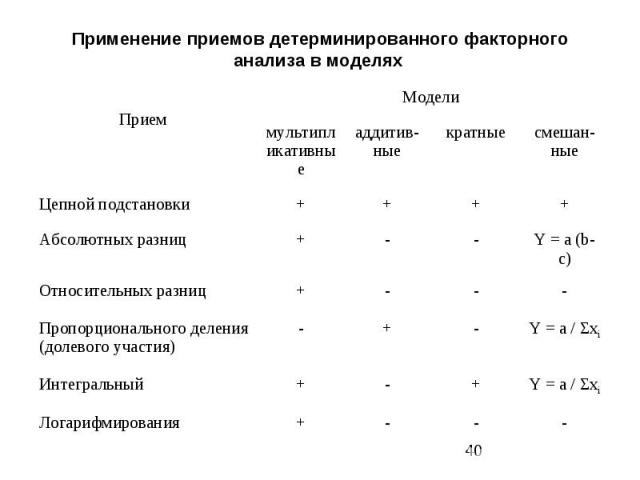 Применение приемов детерминированного факторного анализа в моделях
