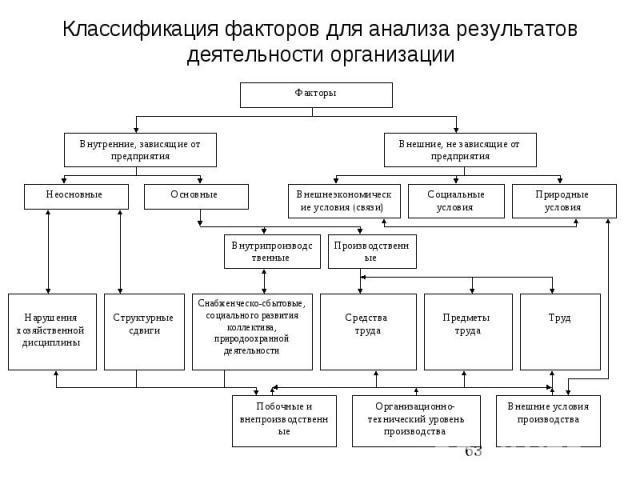 Классификация факторов для анализа результатов деятельности организации