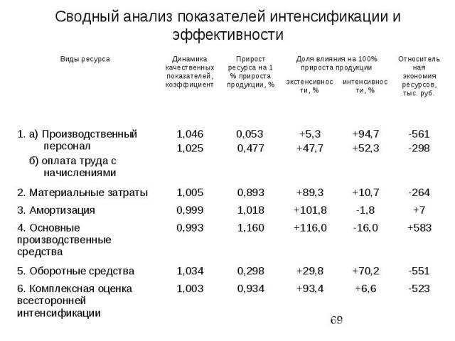 Сводный анализ показателей интенсификации и эффективности