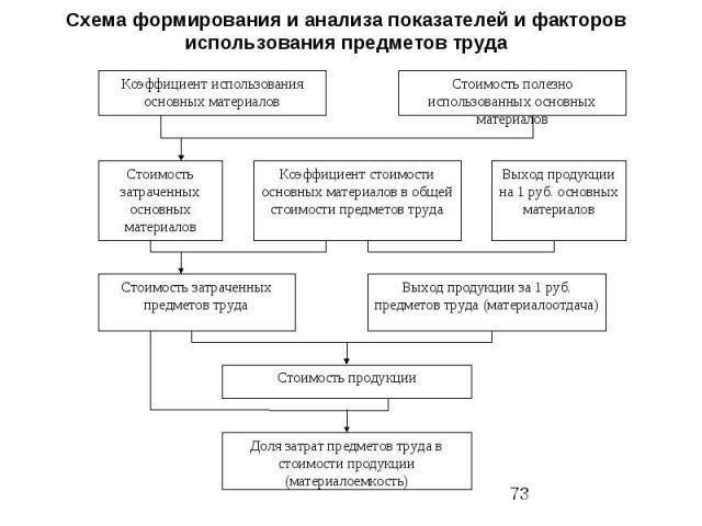 Схема формирования и анализа показателей и факторов использования предметов труда