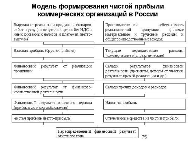 Модель формирования чистой прибыли коммерческих организаций в России