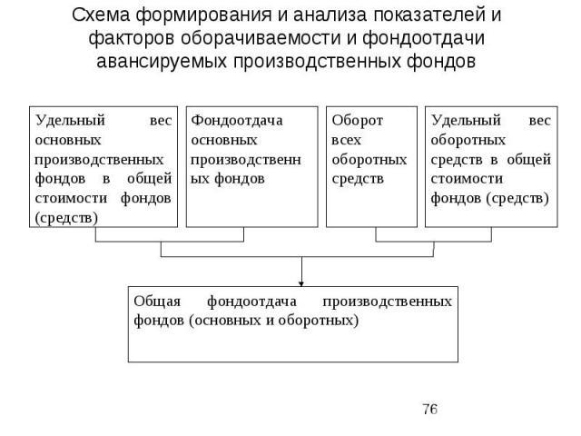 Схема формирования и анализа показателей и факторов оборачиваемости и фондоотдачи авансируемых производственных фондов