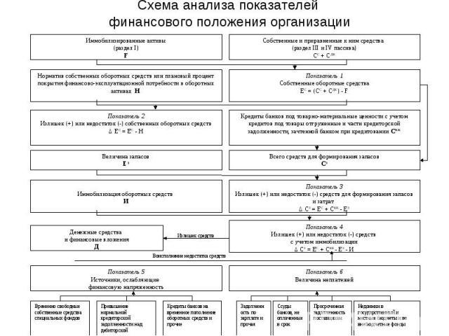 Схема анализа показателей финансового положения организации