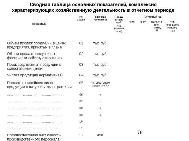 Сводная таблица основных показателей, комплексно характеризующих хозяйственную деятельность в отчетном периоде
