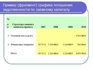 Пример (фрагмент) графика погашения задолженности по заемному капиталу