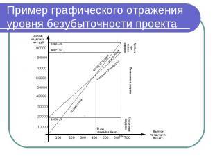 Пример графического отражения уровня безубыточности проекта