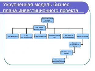 Укрупненная модель бизнес-плана инвестиционного проекта