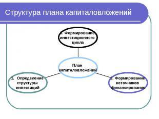 Структура плана капиталовложений