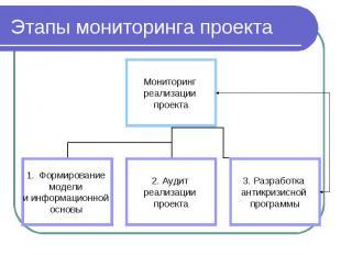 Этапы мониторинга проекта