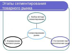 Этапы сегментирования товарного рынка