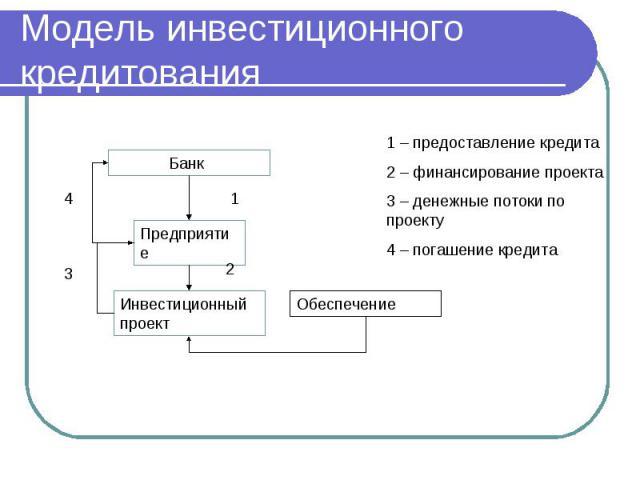 Модель инвестиционного кредитования