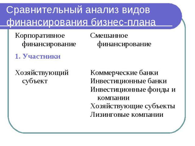 Сравнительный анализ видов финансирования бизнес-плана
