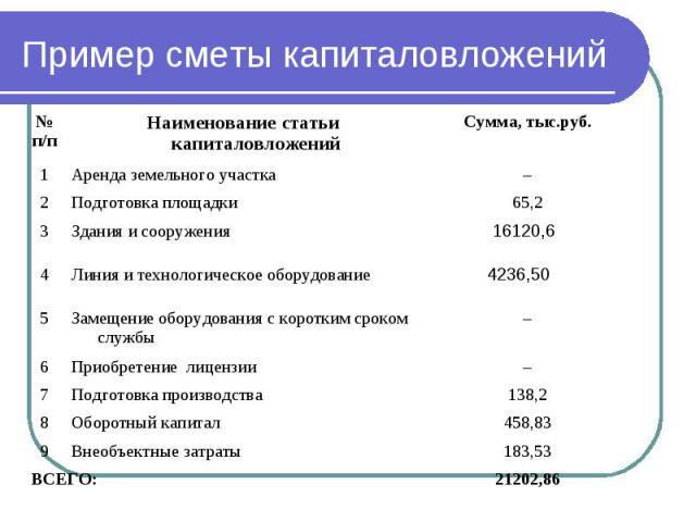 Пример сметы капиталовложений