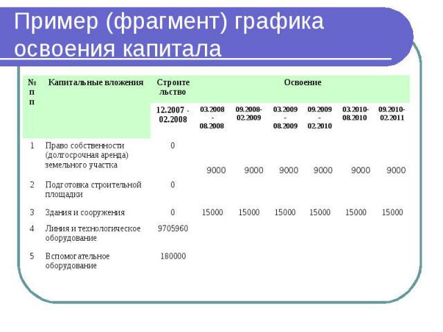 Пример (фрагмент) графика освоения капитала