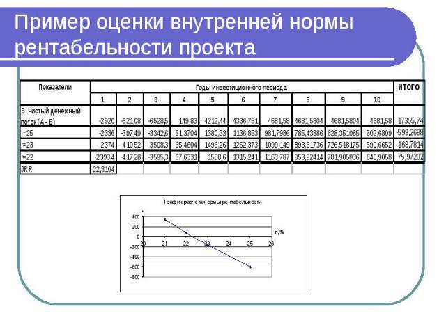 Пример оценки внутренней нормы рентабельности проекта