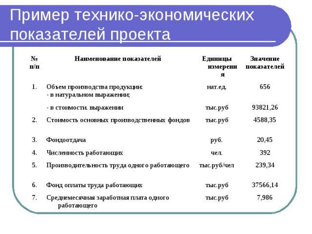 Пример технико-экономических показателей проекта