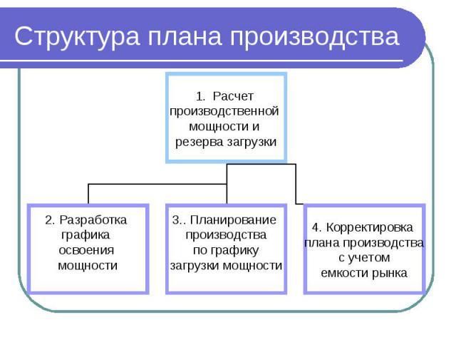 Структура плана производства