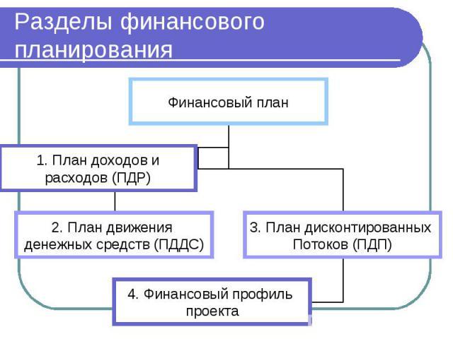 Разделы финансового планирования