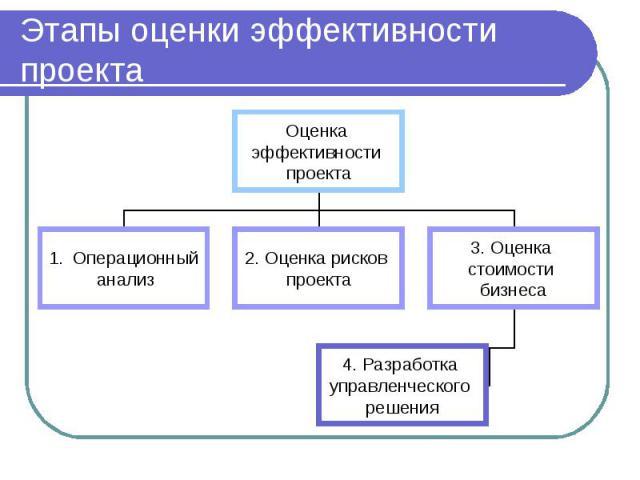 Этапы оценки эффективности проекта