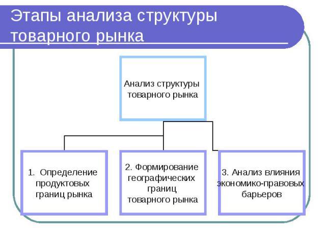 Этапы анализа структуры товарного рынка